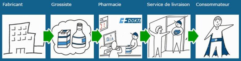 Commander les médicaments sur le site officiel dokteronline