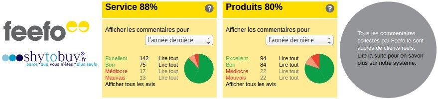 Témoignages et évaluation de la boutique shytobuy par les clients du site