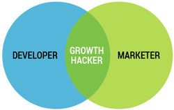 Ludovic Barthélémy de marketinghack est spécialisé en Growthhacking