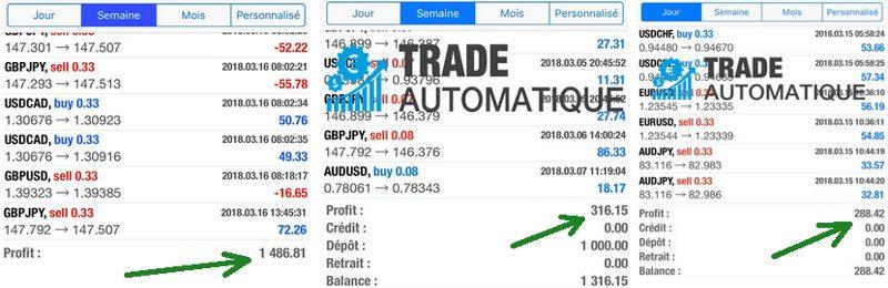 Preuves de gains : résultats de la stratégie de Trade Automatique