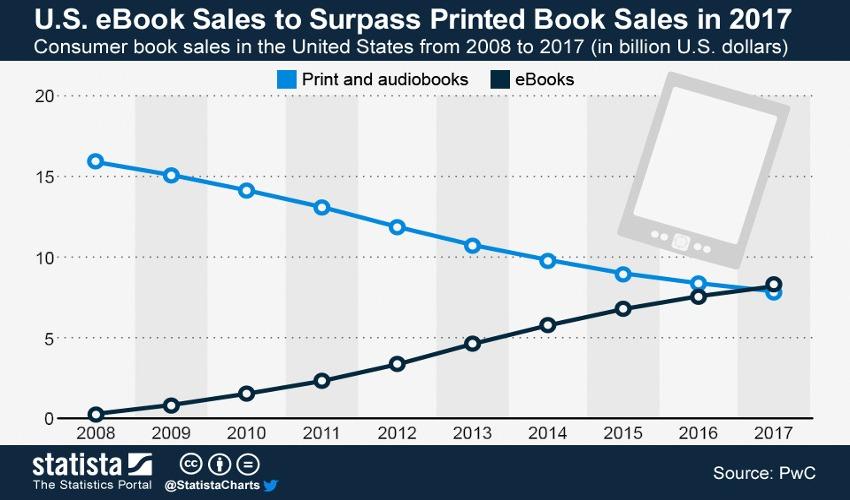 Référence statistique Statita sur l'évolution de la vente e-book vs livres papiers